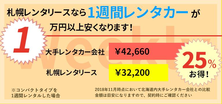 札幌レンタリースなら一週間で約1万円安くなります