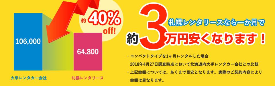 札幌レンタリースなら一か月で約3万円安くなります